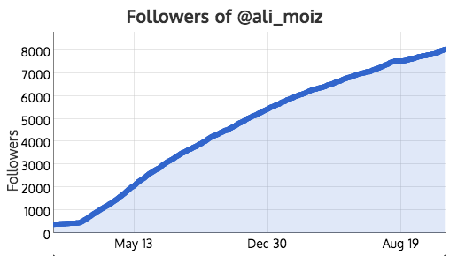 7,384 new followers in 2 years without following others