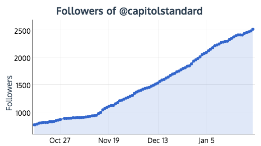 1,746 new targeted followers in 4 months