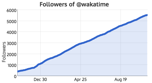 5,086 relevant new followers in 11 months